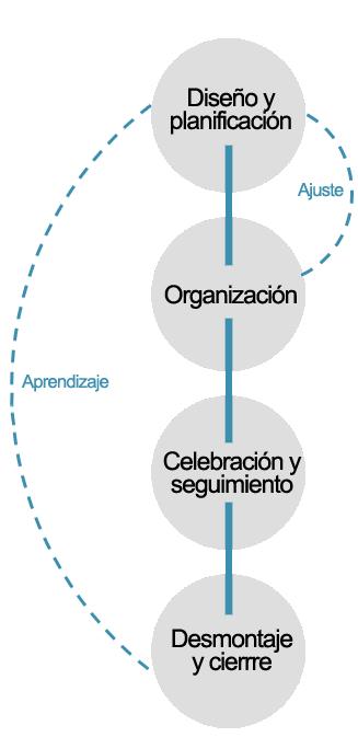 Fases del evento